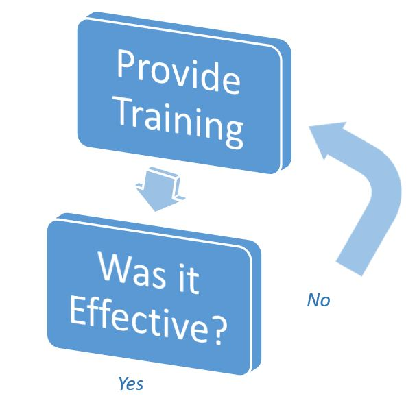 Training Effectiveness Guide for Quality Management Systems