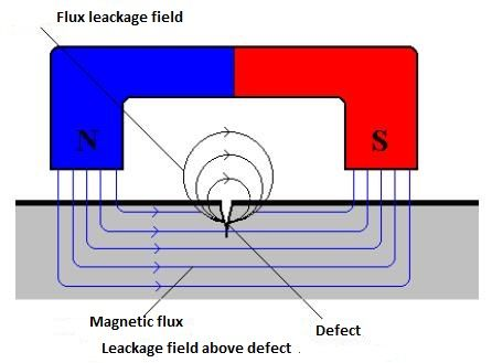 Magnetic-particle testing (MT) - Non-destructive testing of